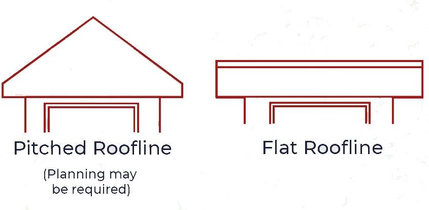 Garden Roof Styles